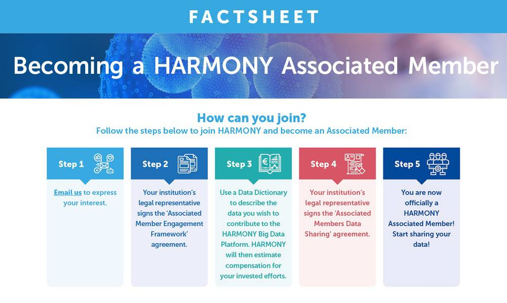 Fact sheet: benefits of becoming an Associated Member
